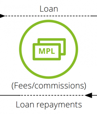 Diagram explaining Marketplace Lending, by Deloitte