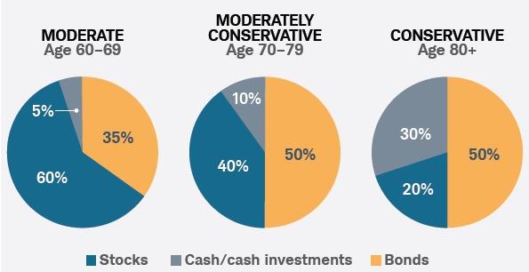 ตัวอย่างการจัดสัดส่วนการลงทุน (Source: Charles Schwabb)