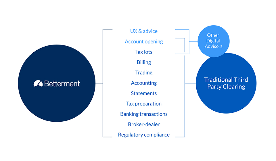 Betterment in-house operations