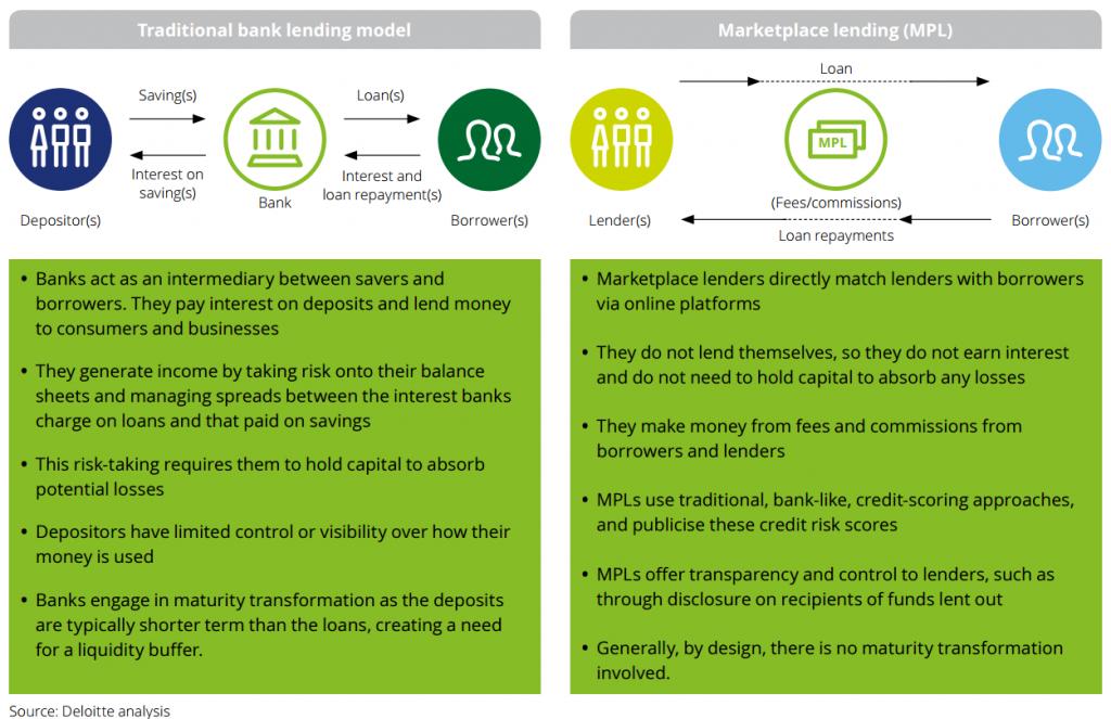 รายงาน Marketplace Lending ในอังกฤษโดย Deloitte