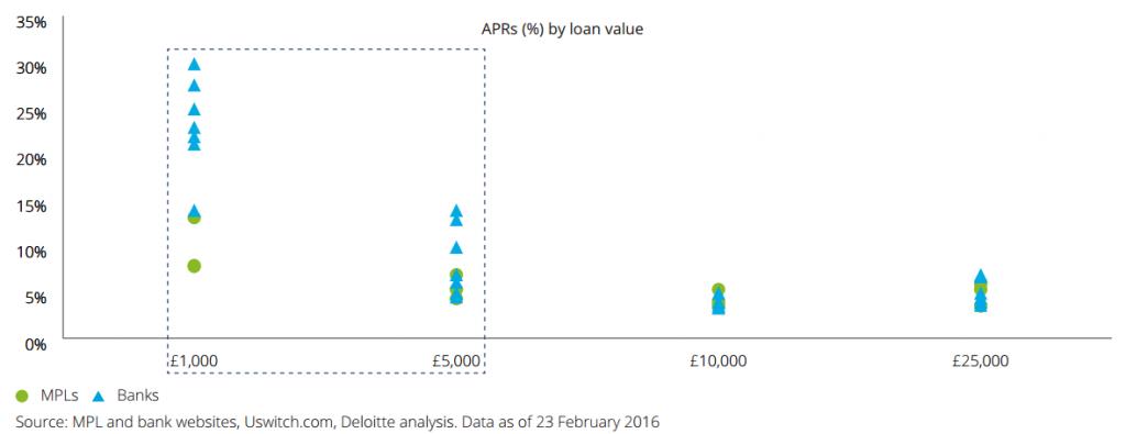 อัตราดอกเบี้ยต่อปี (%) เปรียบเท่ียบระหว่างธนาคารและ P2P Lender