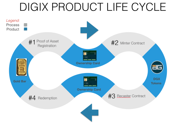 digix-product-life-cycle
