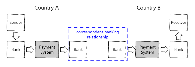 correspondent-banking03-2