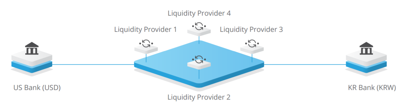 ripple-liquidity-provider